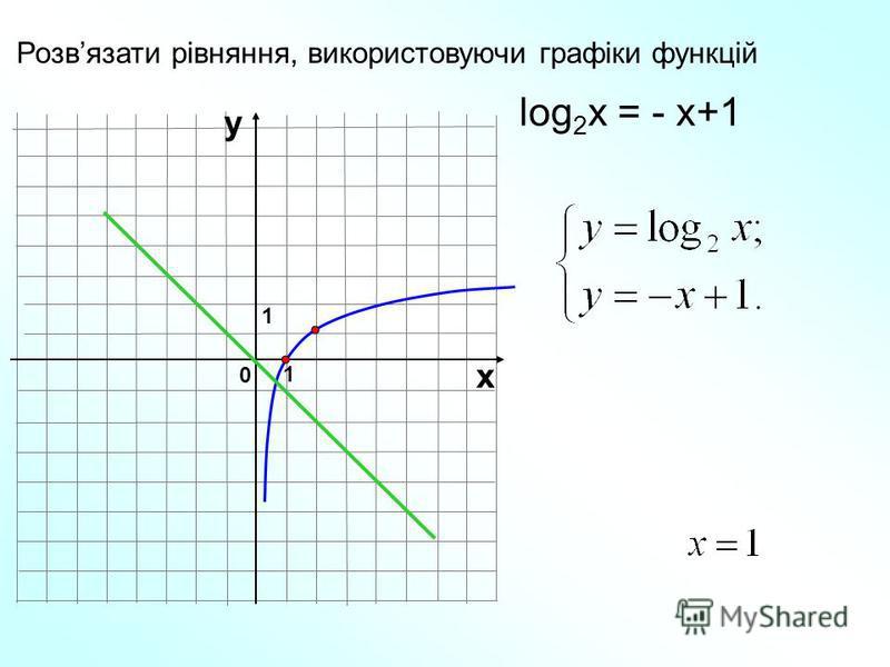 Розвязати рівняння, використовуючи графіки функцій 1 0 х у 1 log 2 x = - x+1