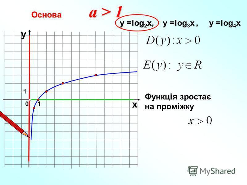 Основа 10 х у у =log 2 x, у =log 3 x, у =log 4 xу =log 2 x Функція зростає на проміжку a > 1 1