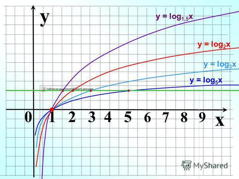 y 0 1 2 3 4 5 6 7 8 9 у = log 3 x у = log 1,5 x у = log 2 x x у = log 5 x