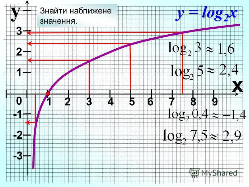 y х 1 2 3 4 5 6 7 8 9 3 2 1 0 -2 -3 y = log 2 x Знайти наближене значення.