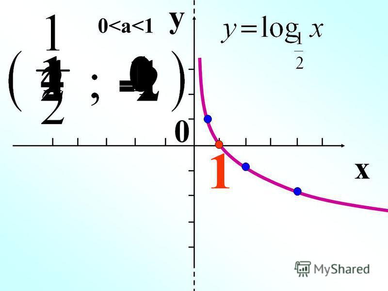 y x 0<a<1 110 2 4 -2 1 0