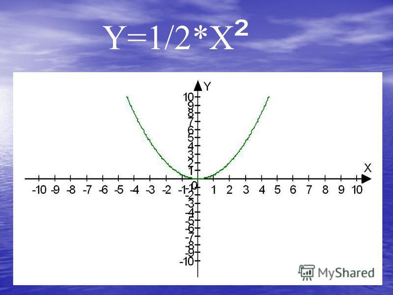 Y=1/2*X ²