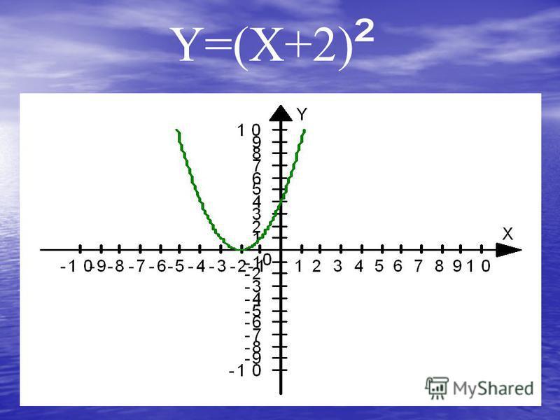 Y=(X+2) ²