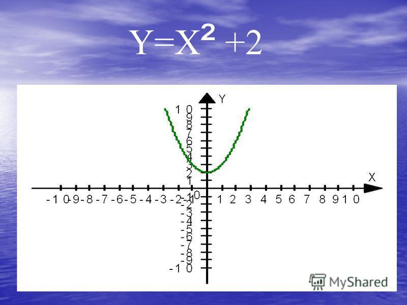 Y=X ² +2