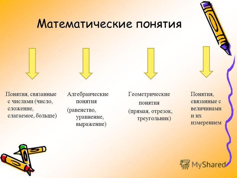Математические понятия Понятия, связанные с числами (число, сложение, слагаемое, больше) Алгебраические понятия (равенство, уравнение, выражение) Геометрические понятия (прямая, отрезок, треугольник) Понятия, связанные с величинами и их измерением