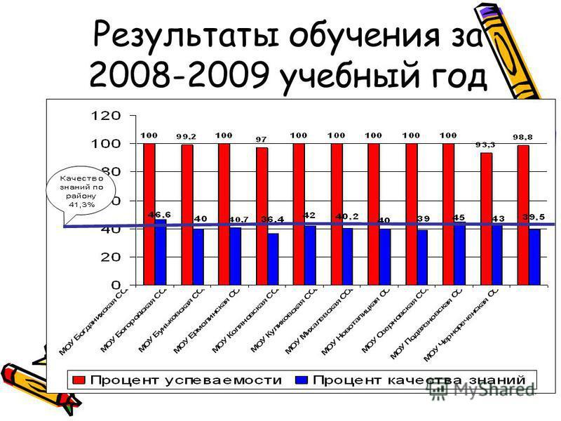 Результаты обучения за 2008-2009 учебный год