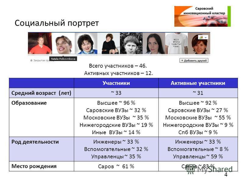 Социальный портрет 4 Участники Активные участники Средний возраст (лет) ~ 33~ 31 Образование Высшее ~ 96 % Саровские ВУЗы ~ 32 % Московские ВУЗы ~ 35 % Нижегородские ВУЗы ~ 19 % Иные ВУЗы ~ 14 % Высшее ~ 92 % Саровские ВУЗы ~ 27 % Московские ВУЗы ~ 5