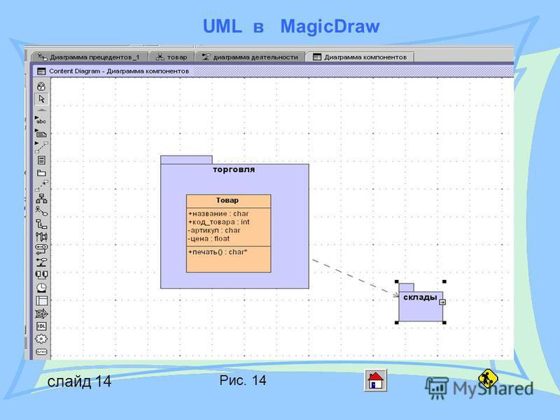 UML в MagicDraw слайд 14 Рис. 14