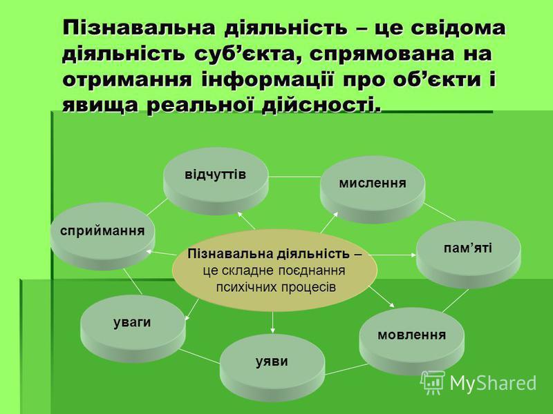 Пізнавальна діяльність – це свідома діяльність субєкта, спрямована на отримання інформації про обєкти і явища реальної дійсності. Пізнавальна діяльність – це складне поєднання психічних процесів уваги сприймання уяви мовлення памяті відчуттів мисленн