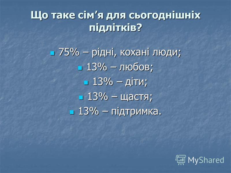 Що таке сімя для сьогоднішніх підлітків? 75% – рідні, кохані люди; 75% – рідні, кохані люди; 13% – любов; 13% – любов; 13% – діти; 13% – діти; 13% – щастя; 13% – щастя; 13% – підтримка. 13% – підтримка.