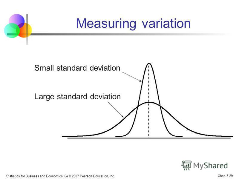 Statistics for Business and Economics, 6e © 2007 Pearson Education, Inc. Chap 3-29 Measuring variation Small standard deviation Large standard deviation