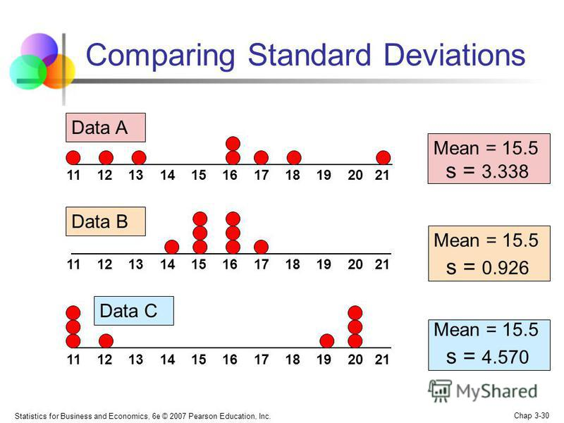 Statistics for Business and Economics, 6e © 2007 Pearson Education, Inc. Chap 3-30 Comparing Standard Deviations Mean = 15.5 s = 3.338 11 12 13 14 15 16 17 18 19 20 21 Data B Data A Mean = 15.5 s = 0.926 11 12 13 14 15 16 17 18 19 20 21 Mean = 15.5 s