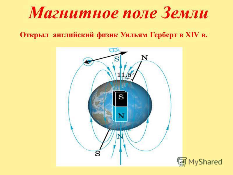 Открыл английский физик Уильям Герберт в XIV в. Магнитное поле Земли