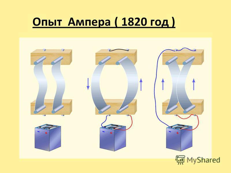 Опыт Ампера ( 1820 год )