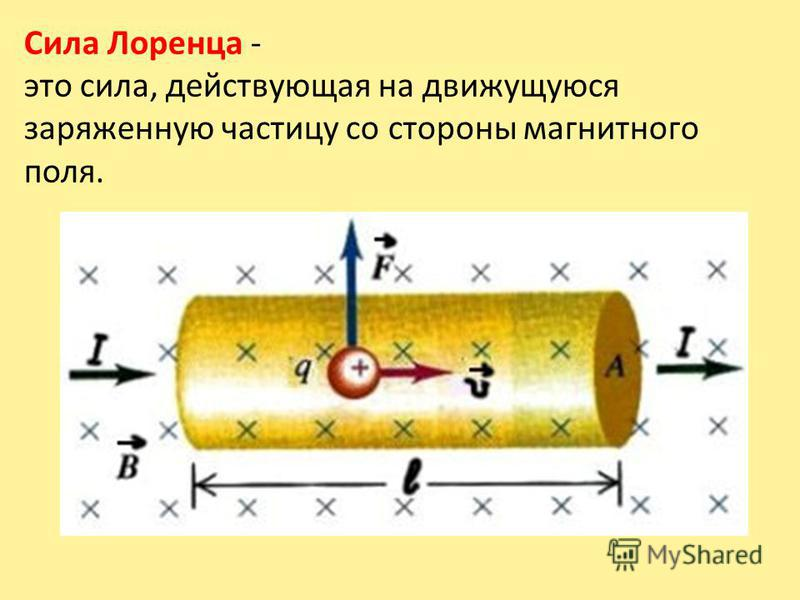 Сила Лоренца - это сила, действующая на движущуюся заряженную частицу со стороны магнитного поля.