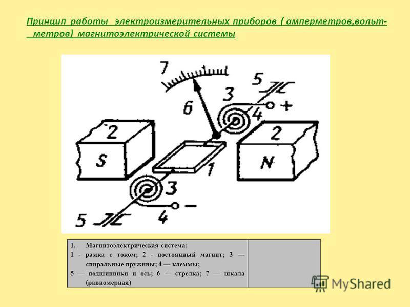 1. Магнитоэлектрическая система: 1 - рамка с током; 2 - постоянный магнит; 3 спиральные пружины; 4 клеммы; 5 подшипники и ось; 6 стрелка; 7 шкала (равномерная) Принцип работы электроизмерительных приборов ( амперметров,вольт- метров) магнитоэлектриче