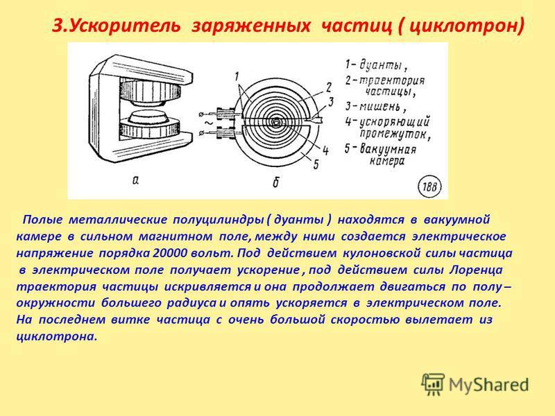3. Ускоритель заряженных частиц ( циклотрон) Полые металлические полуцилиндры ( дуанты ) находятся в вакуумной камере в сильном магнитном поле, между ними создается электрическое напряжение порядка 20000 вольт. Под действием кулоновской силы частица