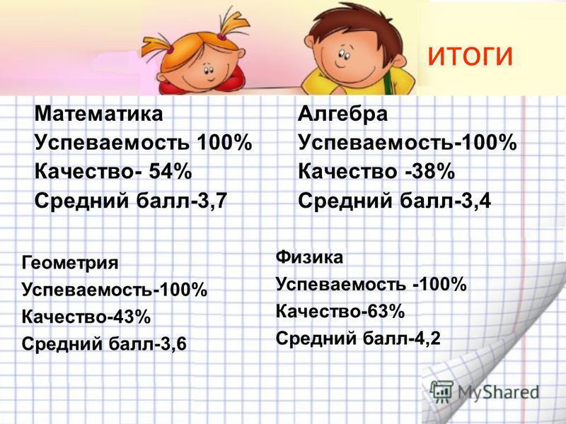 итоги Математика Успеваемость 100% Качество- 54% Средний балл-3,7 Алгебра Успеваемость-100% Качество -38% Средний балл-3,4 Геометрия Успеваемость-100% Качество-43% Средний балл-3,6 Физика Успеваемость -100% Качество-63% Средний балл-4,2
