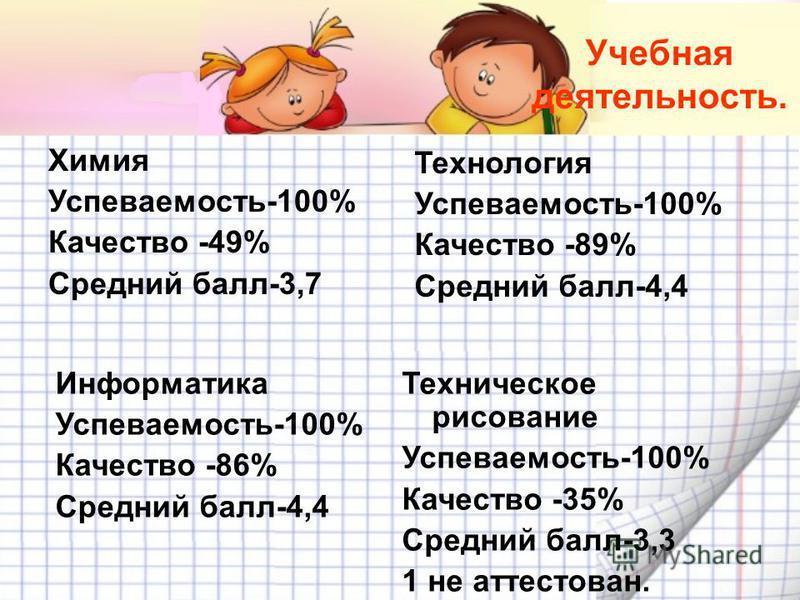Учебная деятельность. Химия Успеваемость-100% Качество -49% Средний балл-3,7 Технология Успеваемость-100% Качество -89% Средний балл-4,4 Информатика Успеваемость-100% Качество -86% Средний балл-4,4 Техническое рисование Успеваемость-100% Качество -35