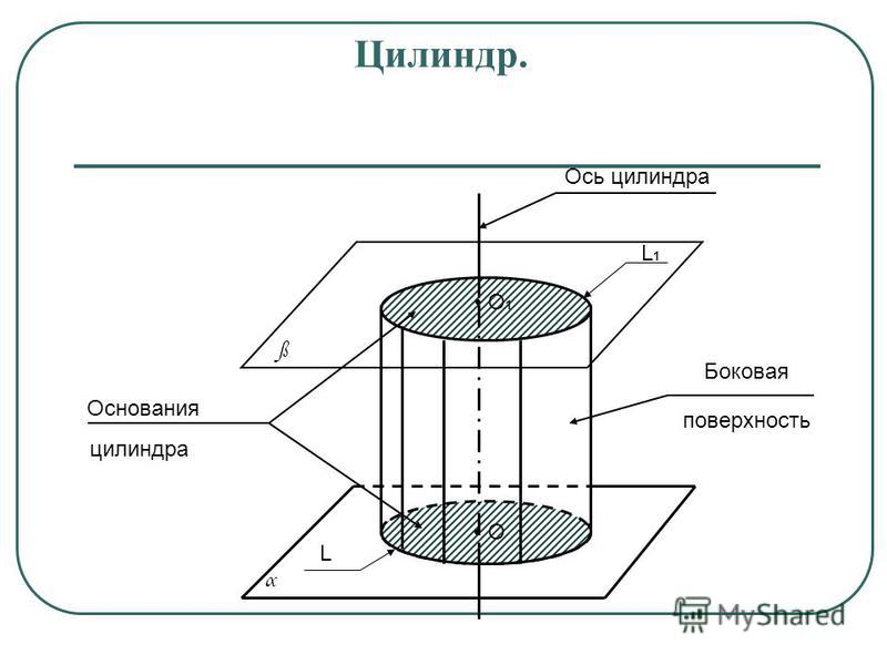Цилиндр. Основания L L1L1 O1O1 O ß α цилиндра Боковая поверхность Ось цилиндра