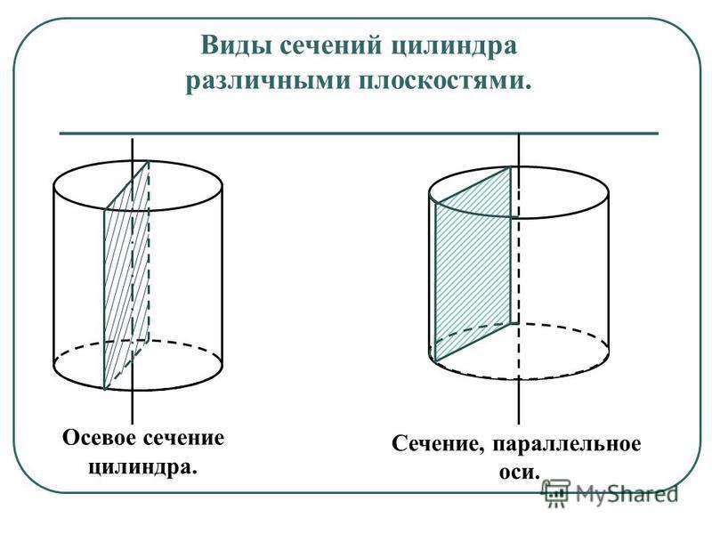 Виды сечений цилиндра различными плоскостями. Осевое сечение цилиндра. Сечение, параллельное оси.