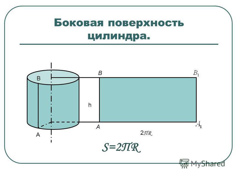 Боковая поверхность цилиндра. h A B 2ПR2ПR A B S=2ПR