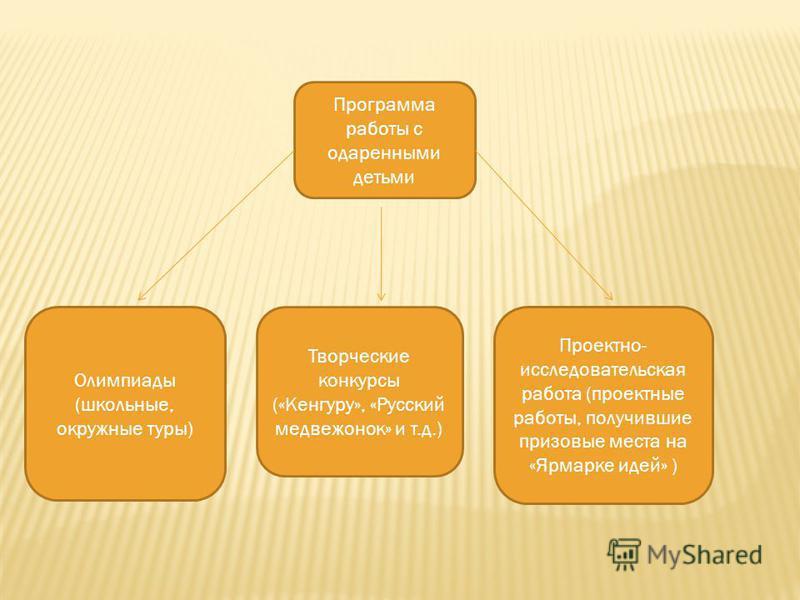 Программа работы с одаренными детьми Олимпиады (школьные, окружные туры) Творческие конкурсы («Кенгуру», «Русский медвежонок» и т.д.) Проектно- исследовательская работа (проектные работы, получившие призовые места на «Ярмарке идей» )