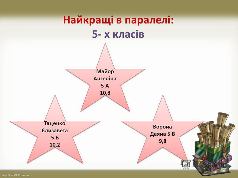 http://linda6035.ucoz.ru/ Найкращі в паралелі: 5- х класів Майор Ангеліна 5 А 10,8 Майор Ангеліна 5 А 10,8 Ворона Даяна 5 В 9,8 Ворона Даяна 5 В 9,8 Таценко Єлизавета 5 Б 10,2 Таценко Єлизавета 5 Б 10,2
