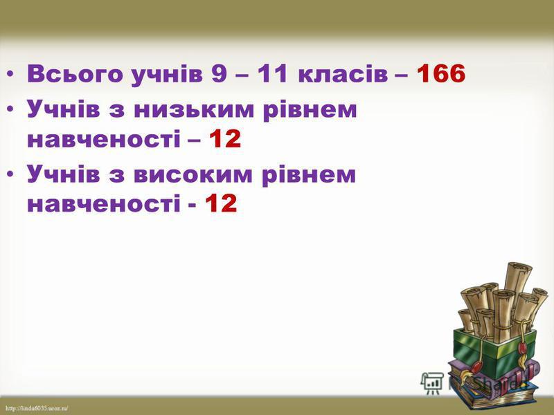 http://linda6035.ucoz.ru/ Всього учнів 9 – 11 класів – 166 Учнів з низьким рівнем навченості – 12 Учнів з високим рівнем навченості - 12