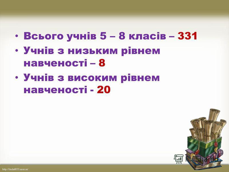 http://linda6035.ucoz.ru/ Всього учнів 5 – 8 класів – 331 Учнів з низьким рівнем навченості – 8 Учнів з високим рівнем навченості - 20
