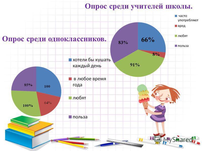 66% Опрос среди учителей школы. Опрос среди одноклассников.