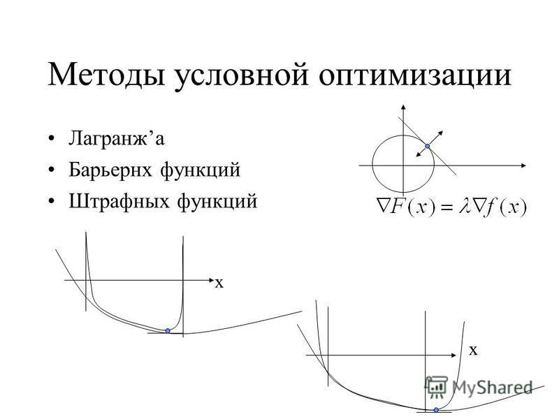 Методы условной оптимизации Лагранжa Барьернх функций Штрафных функций х х