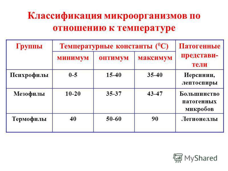 Классификация микроорганизмов по отношению к температуре Группы Температурные константы ( 0 С)Патогенные представители минимум оптимум максимум Психрофилы 0-515-4035-40Иерсинии, лептоспиры Мезофилы 10-2035-3743-47Большинство патогенных микробов Термо
