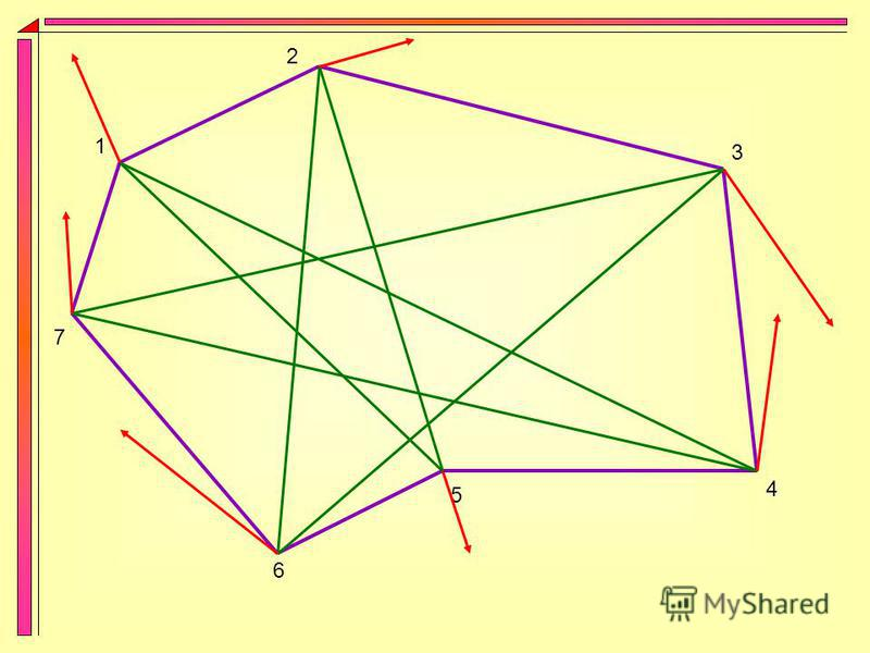 Посмотрев на предыдущий рисунок, Вы можете подумать, что ломаная не стала звездой только из-за того, что семиугольник был невыпуклый. Чтобы опровергнуть это утверждение, я нарисую звезду (7,3), созданную при помощи невыпуклого семиугольника.