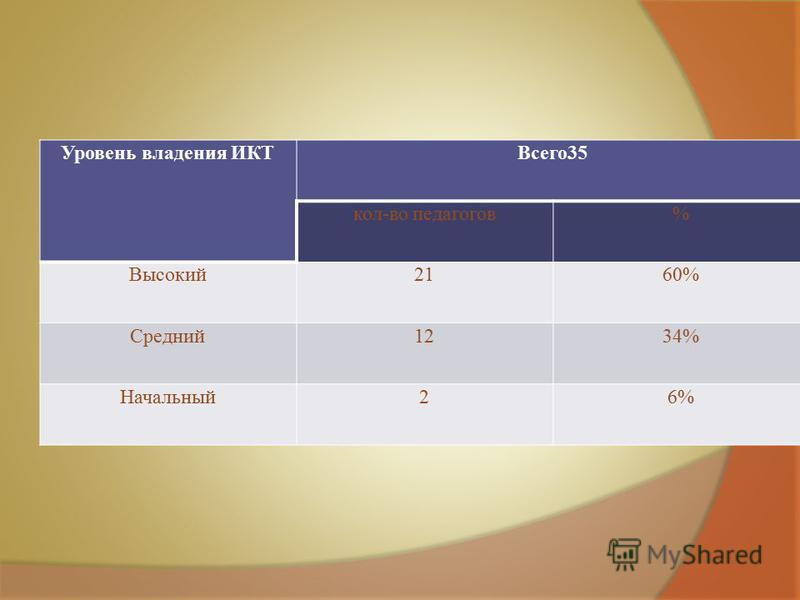 Уровень владения ИКТВсего 35 кол-во педагогов% Высокий 2160% Средний 1234% Начальный 26%