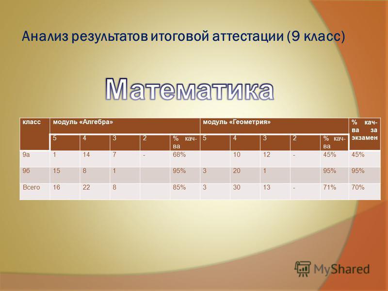 Анализ результатов итоговой аттестации (9 класс) класс модуль «Алгебра»модуль «Геометрия»% кач- ва за экзамен 5432% кач- ва 5432 9 а 1147-68%1012-45% 9 б 158195%320195% Всего 1622885%33013-71%70%