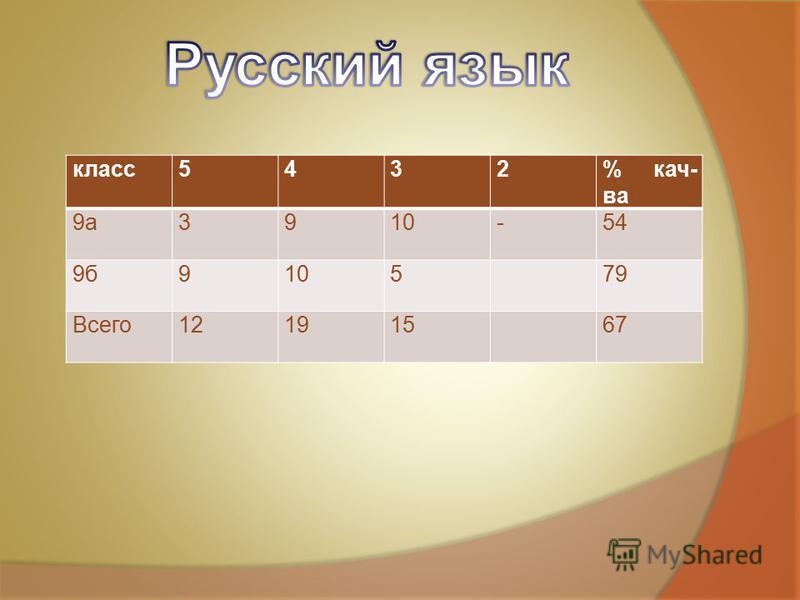 класс 5432% кач- ва 9 а 3910-54 9 б 910579 Всего 12191567