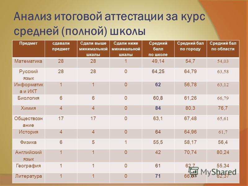 Анализ итоговой аттестации за курс средней (полной) школы Предмет сдавали предмет Сдали выше минимальной шкалы Сдали ниже минимальной шкалы Средний балл по школе Средний бал по городу Средний бал по области Математика 28 149,1454,7 54,03 Русский язык
