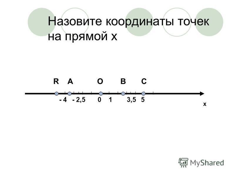 Назовите координаты точек на прямой х R А O B C - 4 - 2,5 0 1 3,5 5 х