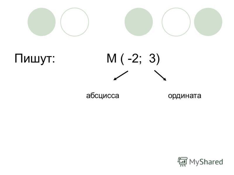 Пишут: М ( -2; 3) абсцисса ордината