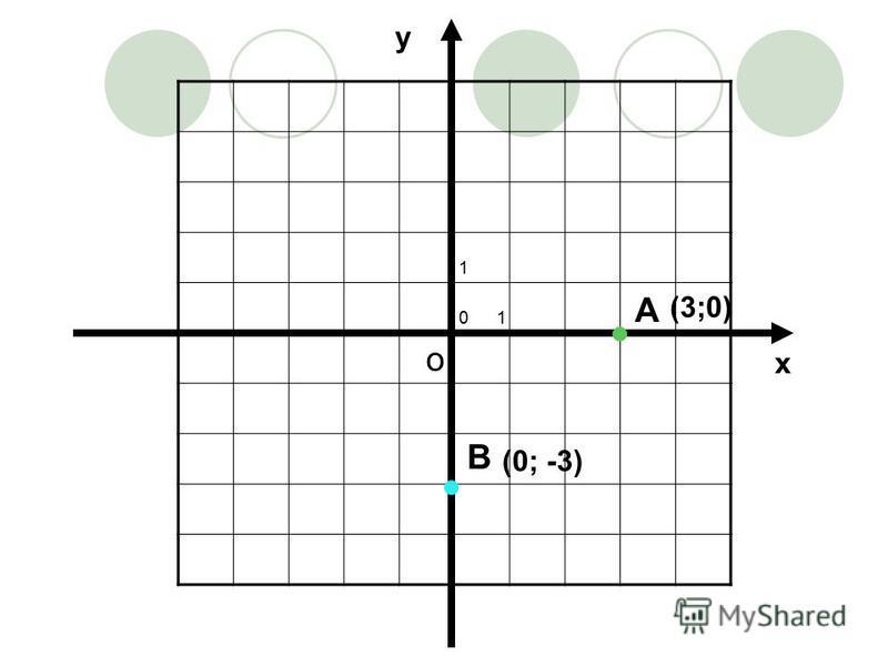 1 о у х А (3;0) В (0; -3)