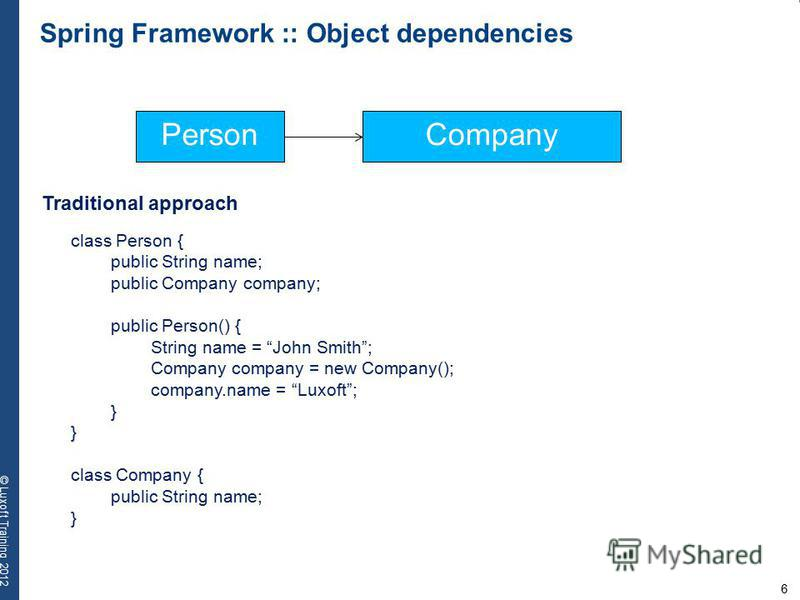 6 © Luxoft Training 2012 Spring Framework :: Object dependencies Traditional approach PersonCompany class Person { public String name; public Company company; public Person() { String name = John Smith; Company company = new Company(); company.name =