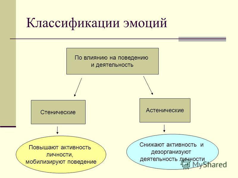Классификации эмоций По влиянию на поведению и деятельность Стенические Астенические Повышают активность личности, мобилизируют поведение Снижают активность и дезорганизуют деятельность личности