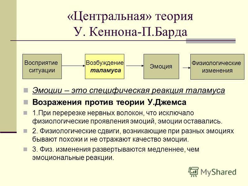 Эмоции – это специфическая реакция таламуса Возражения против теории У.Джемса 1. При перерезке нервных волокон, что исключало физиологические проявления эмоций, эмоции оставались. 2. Физиологические сдвиги, возникающие при разных эмоциях бывают похож