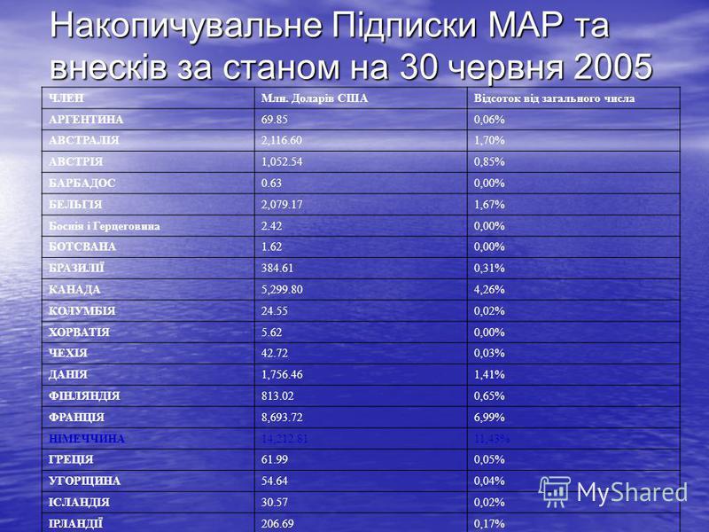 Накопичувальне Підписки МАР та внесків за станом на 30 червня 2005 ЧЛЕНМлн. Доларів СШАВідсоток від загального числа АРГЕНТИНА69.850,06% АВСТРАЛІЯ2,116.601,70% АВСТРІЯ1,052.540,85% БАРБАДОС0.630,00% БЕЛЬГІЯ2,079.171,67% Боснія і Герцеговина2.420,00%