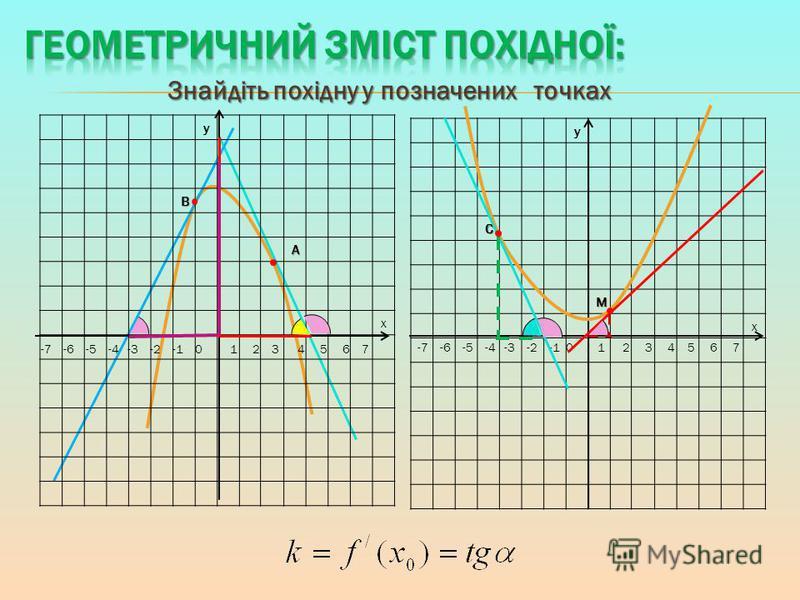 Знайдіть похідну у позначених точках yС М x -7 -6 -5 -4 -3 -2 -1 0 1 2 3 4 5 6 7 yВ А x
