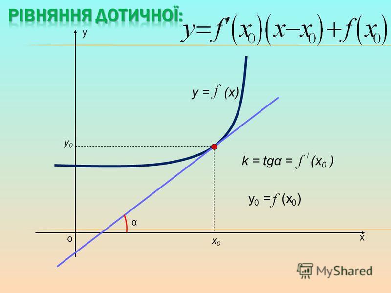 х у о y = (x) х0х0 у0у0 k = tgα = (x 0 ) α / у 0 = (х 0 )