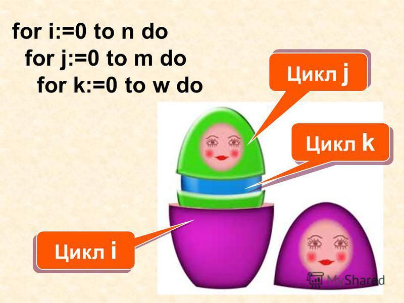 for i:=0 to n do for j:=0 to m do for k:=0 to w do Цикл i Цикл j Цикл k