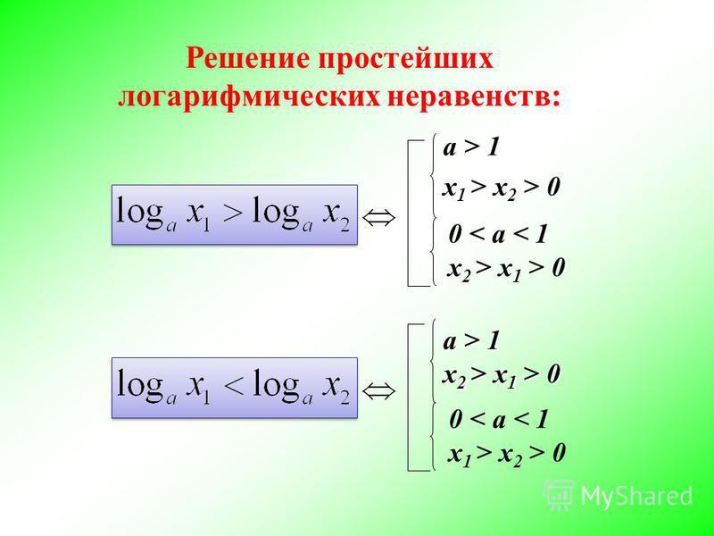 Решение простейших логарифмических неравенств: a > 1 x 1 > x 2 > 0 a > 1 x 2 > x 1 > 0 0 < a < 1 x 2 > x 1 > 0 0 < a < 1 x 1 > x 2 > 0