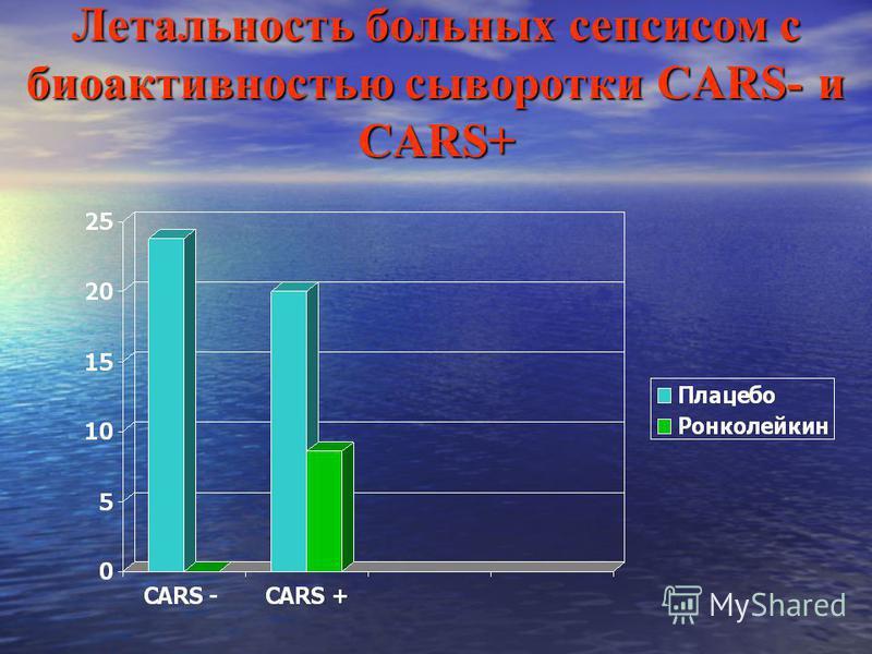 Летальность больных сепсисом с био активностью сыворотки CARS- и CARS+